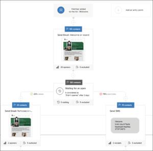 automation scenario tree