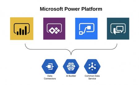 Microsoft Power Platform marketing
